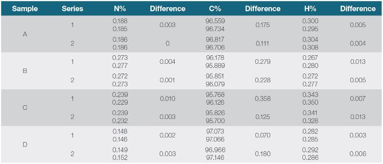 Tab. 6: Výsledky stanovení CHN v sazích dle požadavků metody ASTM D5373