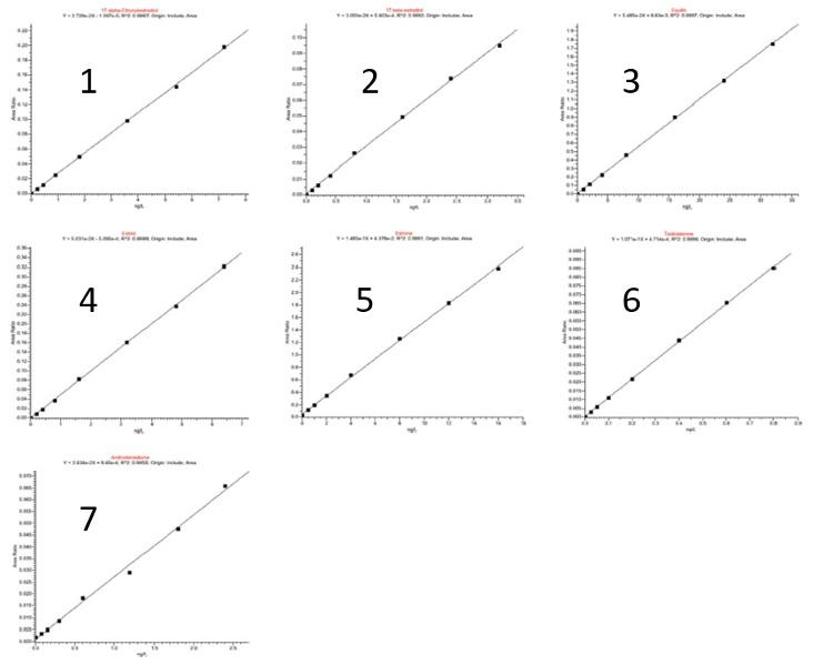Obr. 3: Kalibračné krivky vybraných analytov