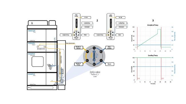 Obr. 1: Instrumentální sestavení UHPLC s detailem ventilu