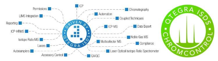 propojení IC a ICP-MS
