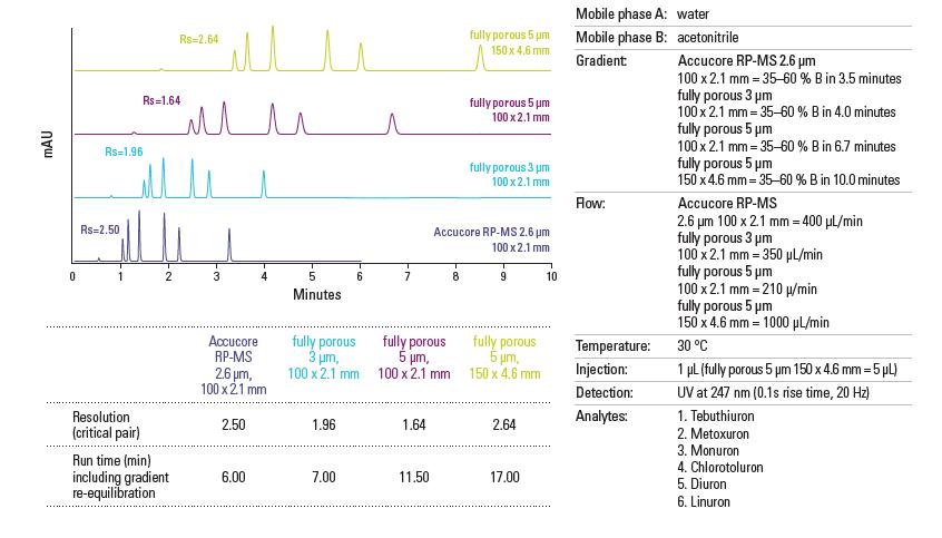 Obr. 5: Porovnanie separácie na rôznych kolónach s poréznymi časticami o veľkosti 5 µm, 3 µm a kolóny Accucore s časticami 2,6 µm