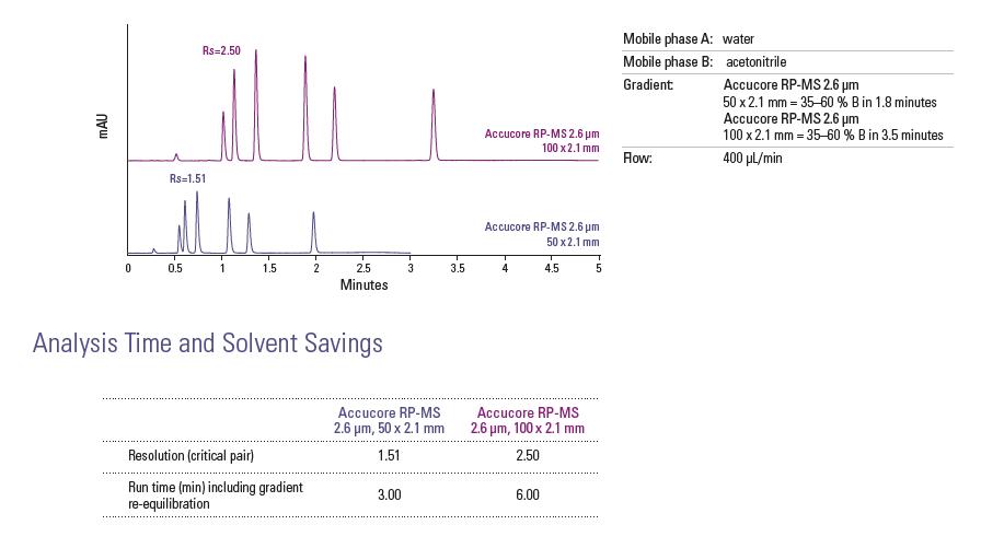 Obr. 6: Porovnanie separácie na kolónach s dĺžkou 50 mm a 100 mm