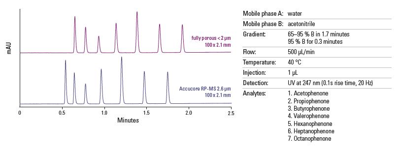 Obr. 7: Porovnanie separácie na kolóne s plne poréznymi časticami menšími ako 2 µm a na kolóne Accucore s časticami s veľkosťou 2,6 µm