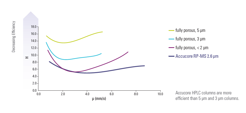 Obr. 4: Porovnanie van Deemterovej krivky pre porézne častice 5 µm, 3 µm, pod 2 µm a častice s pevným jadrom 2,6 µm