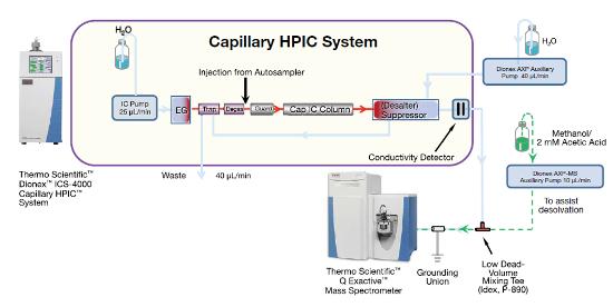 Obr. 1: Schéma HPIC-HRAM instrumentace. Regenerace suppressoru je realizována externě za použití AXP pumpy. Tok za chromatografickou separací je obohacen o metanol s přídavkem 2mM kyseliny octové z důvodu podpoření ionizace v iontovém zdroji.
