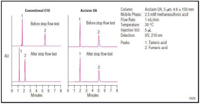 Obr. 1: Porovnanie konvenčnej C18 kolóny a kolóny Acclaim Organic Acid na citlivosť k hydrofóbnemu kolapsu v podmienkach 100% vodnej mobilnej fázy. Kolóna Acclaim OA si zachováva stálu retenciu organických kyselín, zatiaľ čo konvenčná fáza C18 vykazuje významné zníženie retencie.