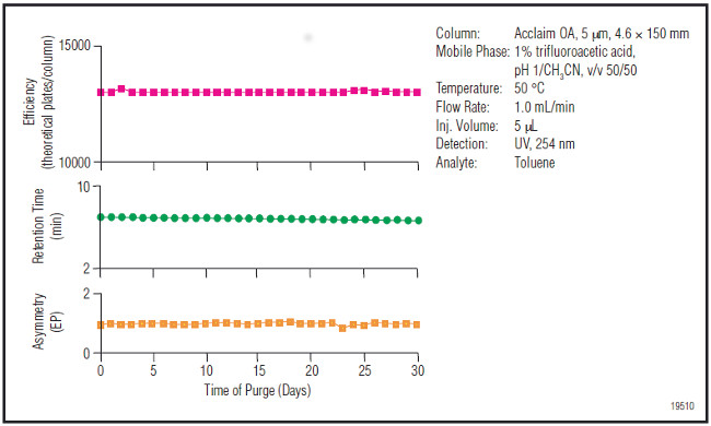 Obr. 2: Retencia, asymetria píkov a účinnosť kolón Acclaim Organic Acid v priebehu 30tich dní v podmienkach nízkeho pH (pH = 1)