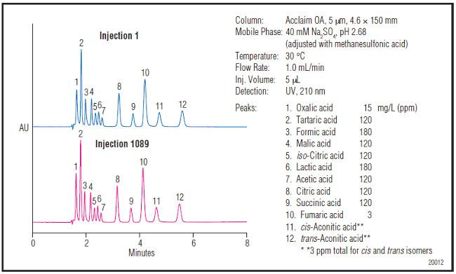 Obr. 3: Kolóna Acclaim Organic Acid zachováva rozlíšenie a retenciu hydrofilných organických kyselín po dlhodobom použití 100% vodnej mobilnej fázy o nízkom pH