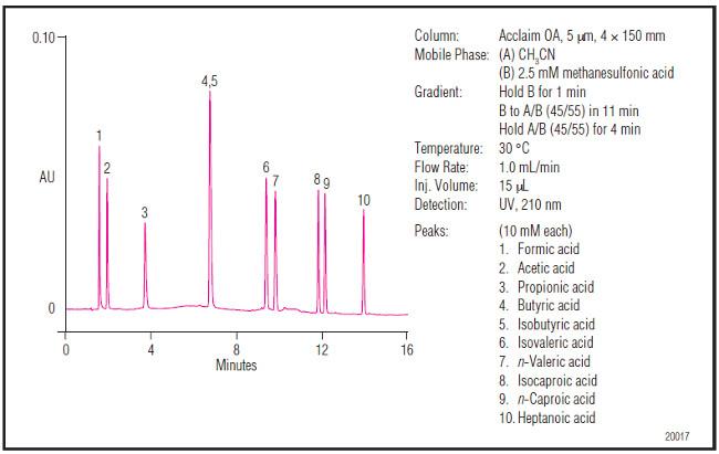 Obr. 4: Separácia C1 až C7 alifatických organických kyselín na kolóne Acclaim Organic Acid