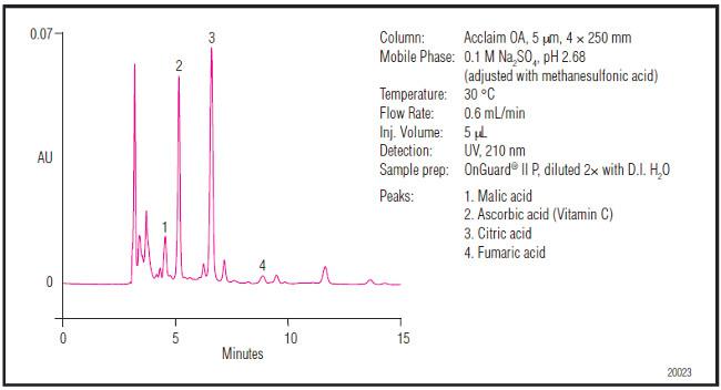 Obr. 5: Stanovenie organických kyselín v pomarančovom džúse na kolóne Acclaim Organic Acid