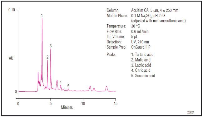 Obr. 6: Stanovenie organických kyselín v bielom víne na kolóne Acclaim Organic Acid