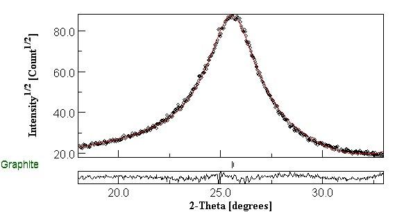 Obr. 2:  Difrakční záznam v reflexním módu grafitu [002] s vyhodnocením pomocí Rietveldovy metody (MAUD)