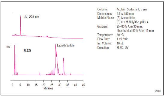 Analýza šampónu na koloně