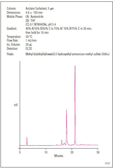Analýza aviváže na koloně Acclaim Surfactant