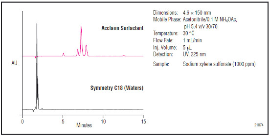 Analýza hydrotropů