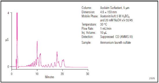 Analýza za použití vodivostní detekce