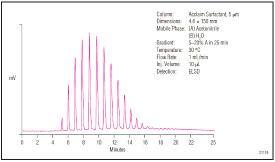 Analýza monoelhyletheru
