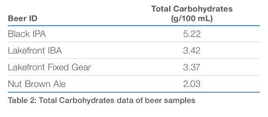 Obr. 9: Celkové sacharidy vo vzorkách piva