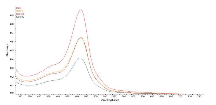 Obr. 8: Celkový obsah sacharidů ve vzorcích piva