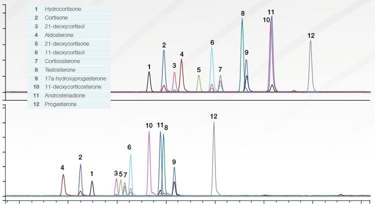 Obr. 2: Porovnání separace skupiny steroidů na koloně Accucore Biphenyl (výše) a Accucore C18 (níže), které ukazuje zlepšené retenční vlastnosti bifenylové kolony ve srovnání s tradiční kolonou C18