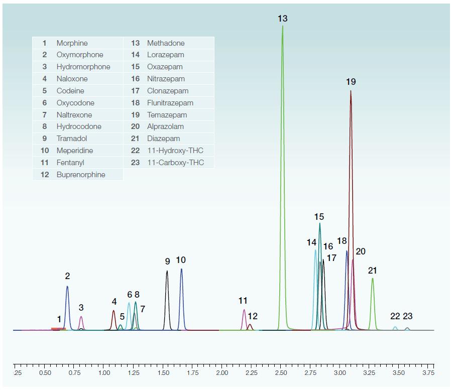 Obr. 1: Analýza běžných léků proti bolesti (opioidy) na koloně Accucore Biphenyl 2,1x50 mm