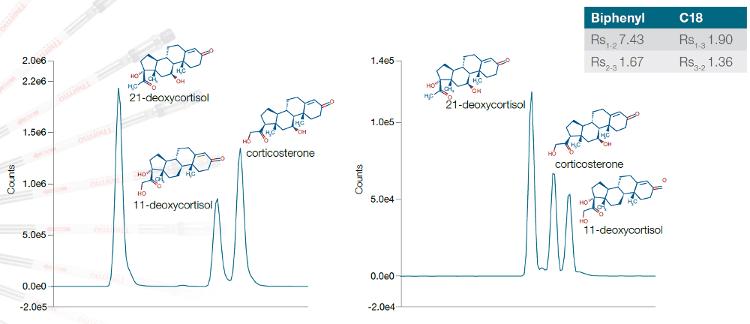 Obr. 3: Separace strukturních izomerů 21-deoxykortisolu, 11-deoxykortisolu a kortikosteronu na koloně Accucore Biphenyl (vlevo) a koloně Accucore C18 (vpravo). Všechny sloučeniny mají molární hmotnost 346,467 g/mol, kolona Accucore Biphenyl vykazuje zvýšené rozlišení a změnu selektivity v porovnání s kolonou Accucore C18