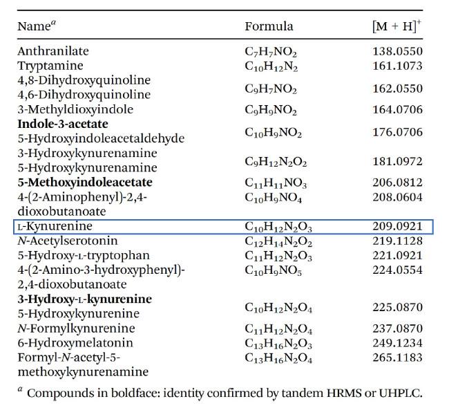 List metabolitů identifikovaných pomocí SESI-HRMS