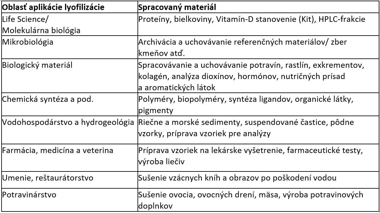 Lyofilizacia_clanok_tab1.png