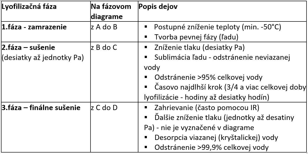 Lyofilizacia_clanok_tab2.png