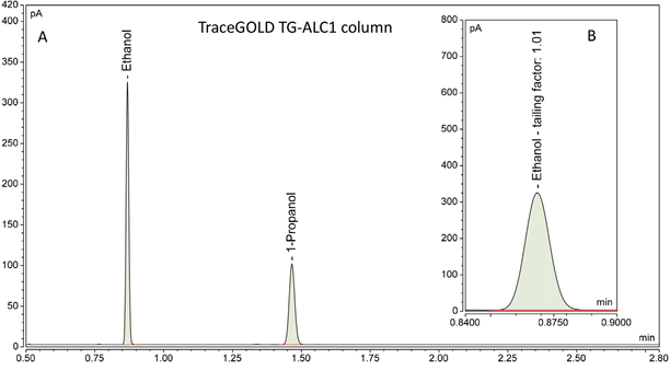Chromatografick%C3%A9%20rozd%C4%9Blen%C3