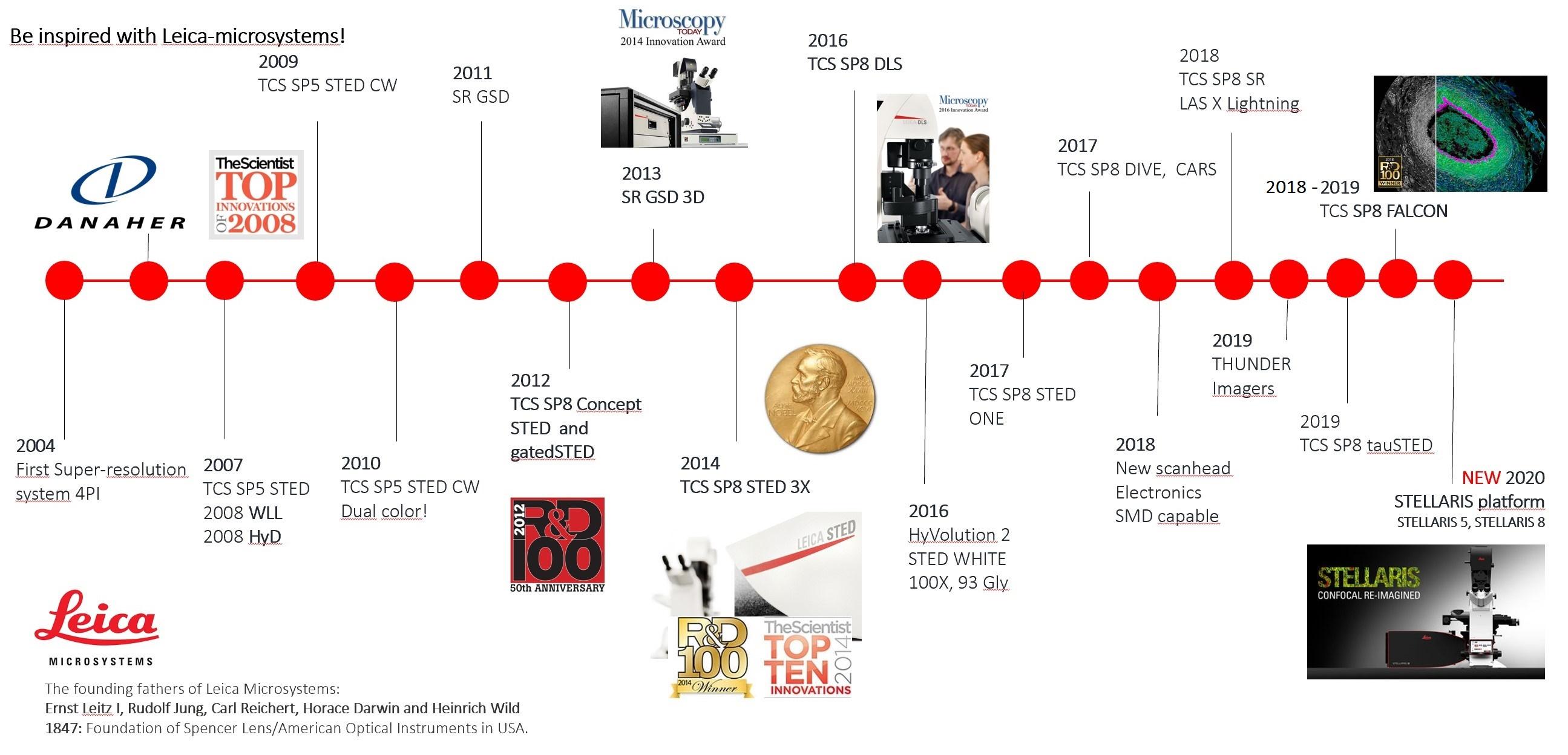 Leica Timeline