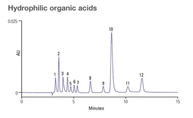 Acclaim_OrganicAcid_Graf_aplik.png