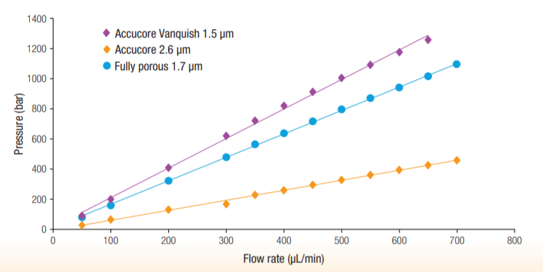 Accucore%20Vanquish%20obr_1.png