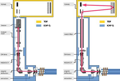 Obr. 1: Schéma TOF-ICP-MS