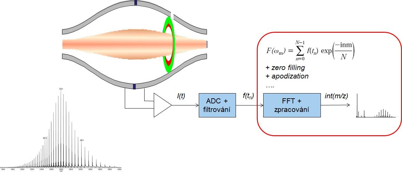 Princíp detekcie a spracovania signálu na orbitálnej iónovej pasci