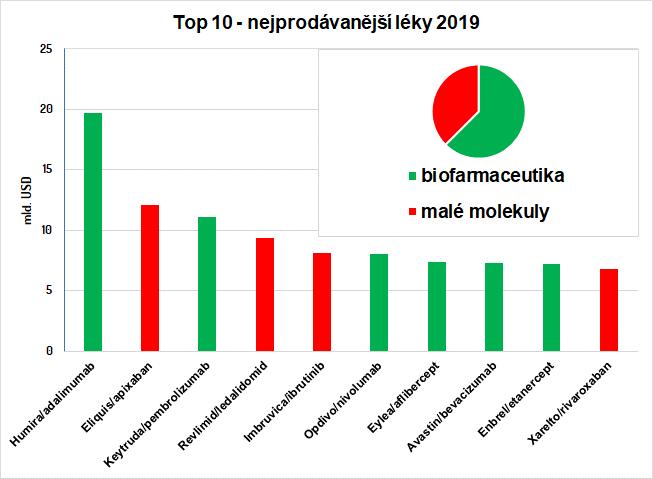 Najpredávanejšie lieky/účinné látky v roku 2019 podľa serveru pharmacompass.com