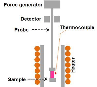 DMA schematicky
