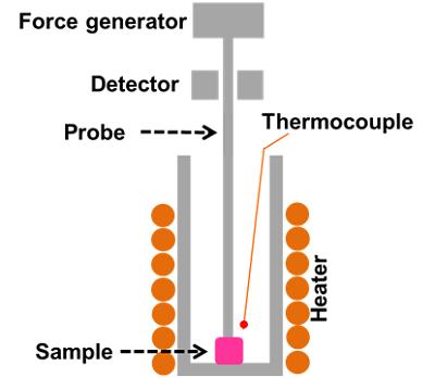 TMA schematicky