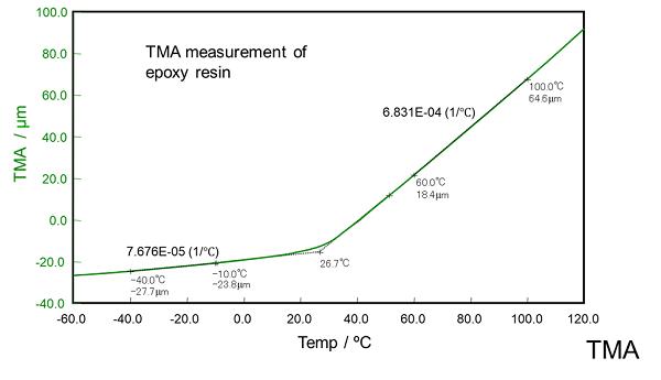 TMA koeficient teplotní roztažnosti