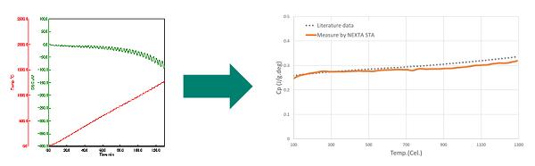 Modulovaná DSC analýza