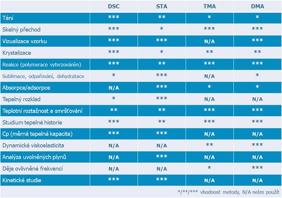 Přehled termikých analyzátorů
